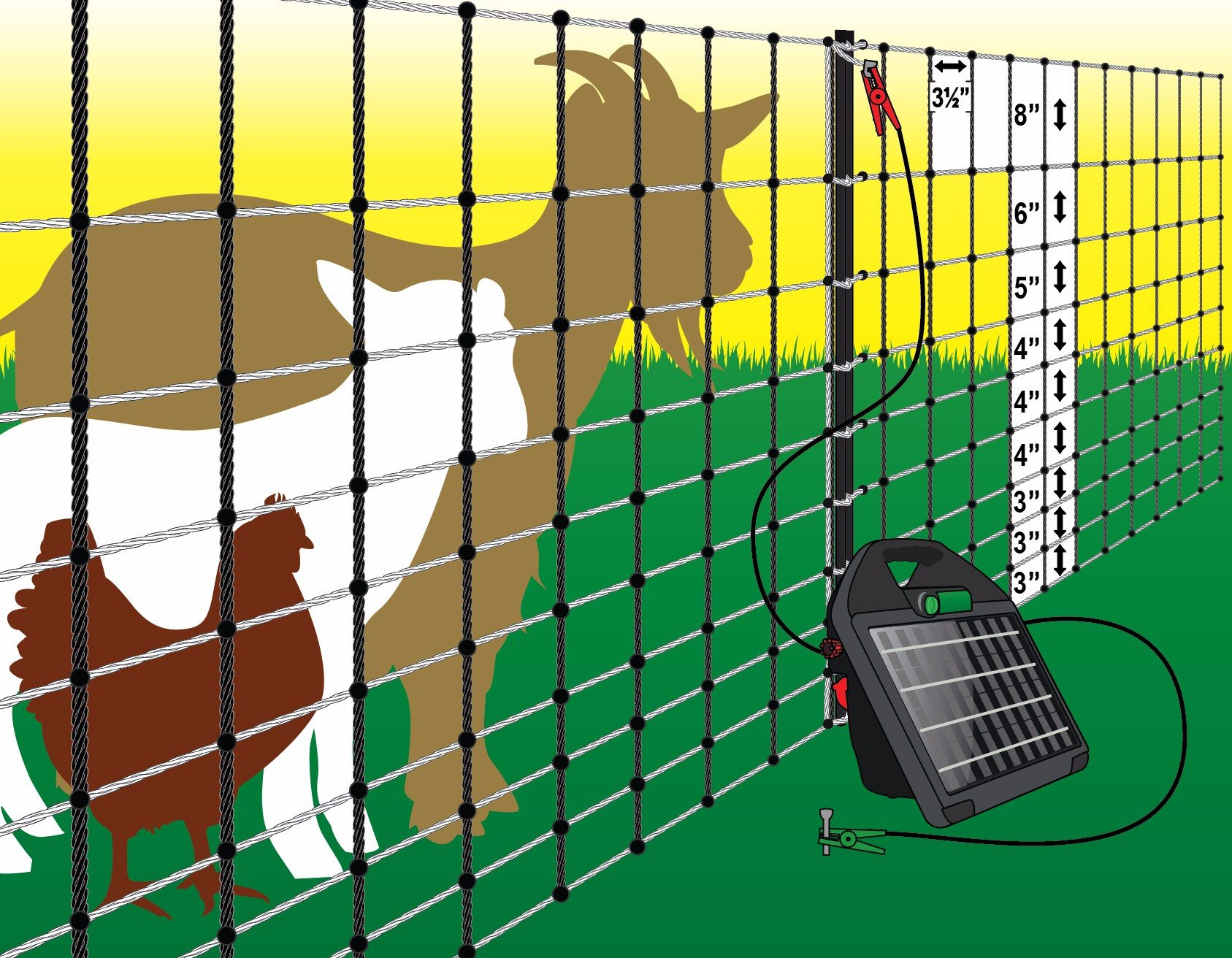 Poultry Goat Netting Posts Included Powerfields High